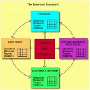 Balanced Scorecard Basics