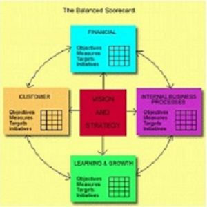 Balanced Scorecard Basics